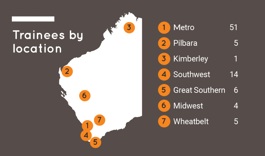 Nudge training locations